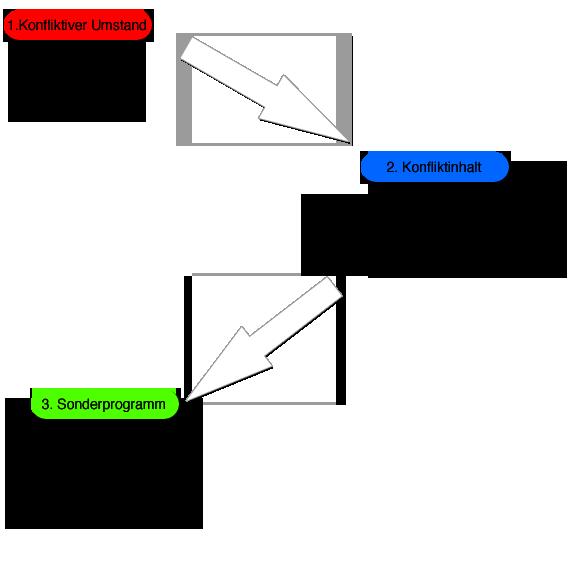 Die 5 biologischen naturgesetze hamer